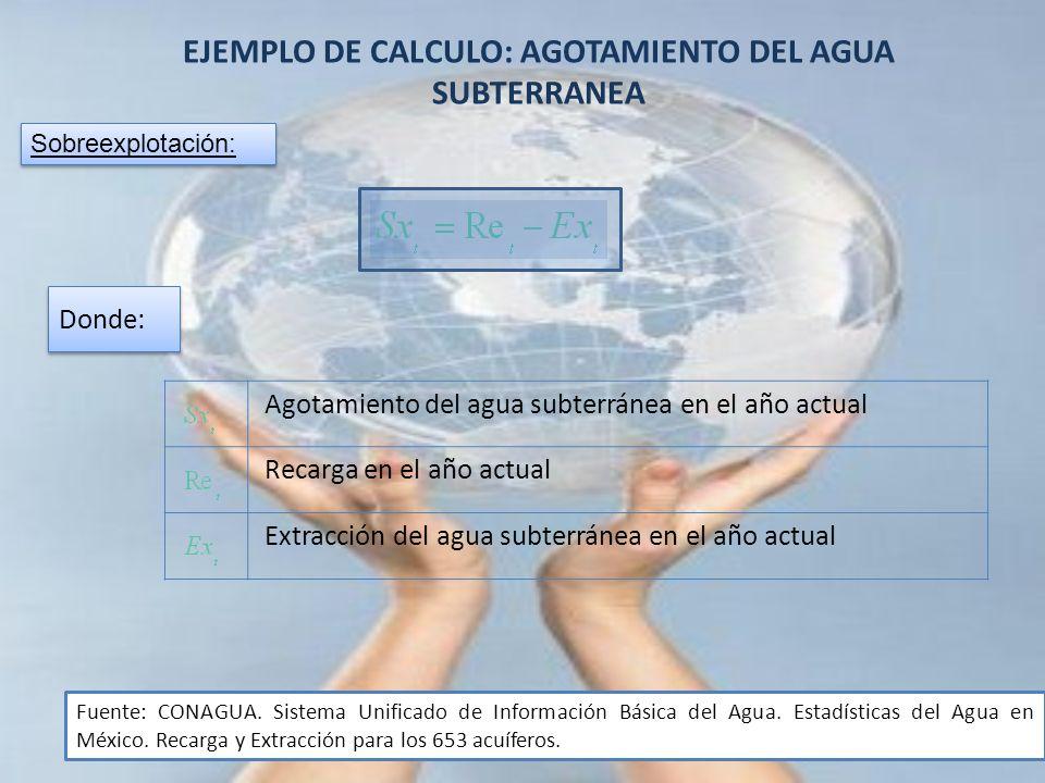 EJEMPLO DE CALCULO: AGOTAMIENTO DEL AGUA SUBTERRANEA Sobreexplotación: Donde: Agotamiento del agua subterránea en el año actual Recarga en el año actu