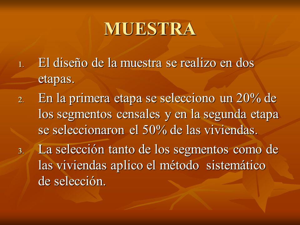 FECHA Y PERIODO DE LA ENCUESTA 1.