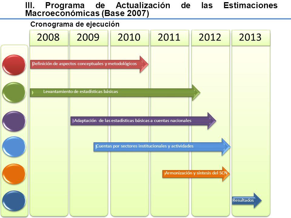 2013 2008 2009 2010 2011 2012 Cronograma de ejecución Definición de aspectos conceptuales y metodológicos Levantamiento de estadísticas básicas Adapta