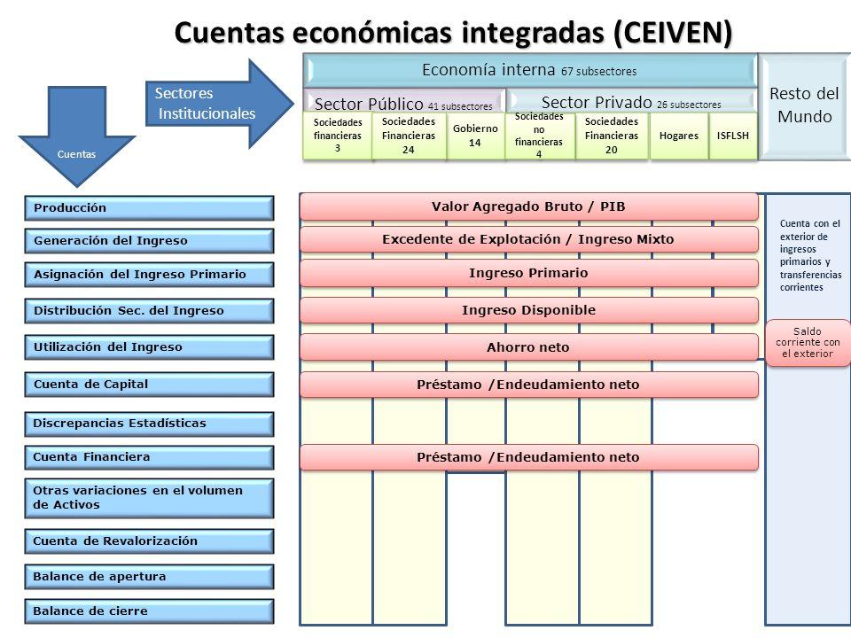 24 Cuentas económicas integradas (CEIVEN) Producción Generación del Ingreso Asignación del Ingreso Primario Distribución Sec. del Ingreso Utilización