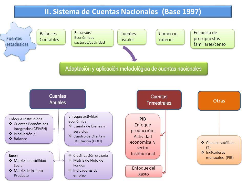 Adaptación y aplicación metodológica de cuentas nacionales Balances Contables Balances Contables Encuestas Económicas sectores/actividad Encuestas Eco
