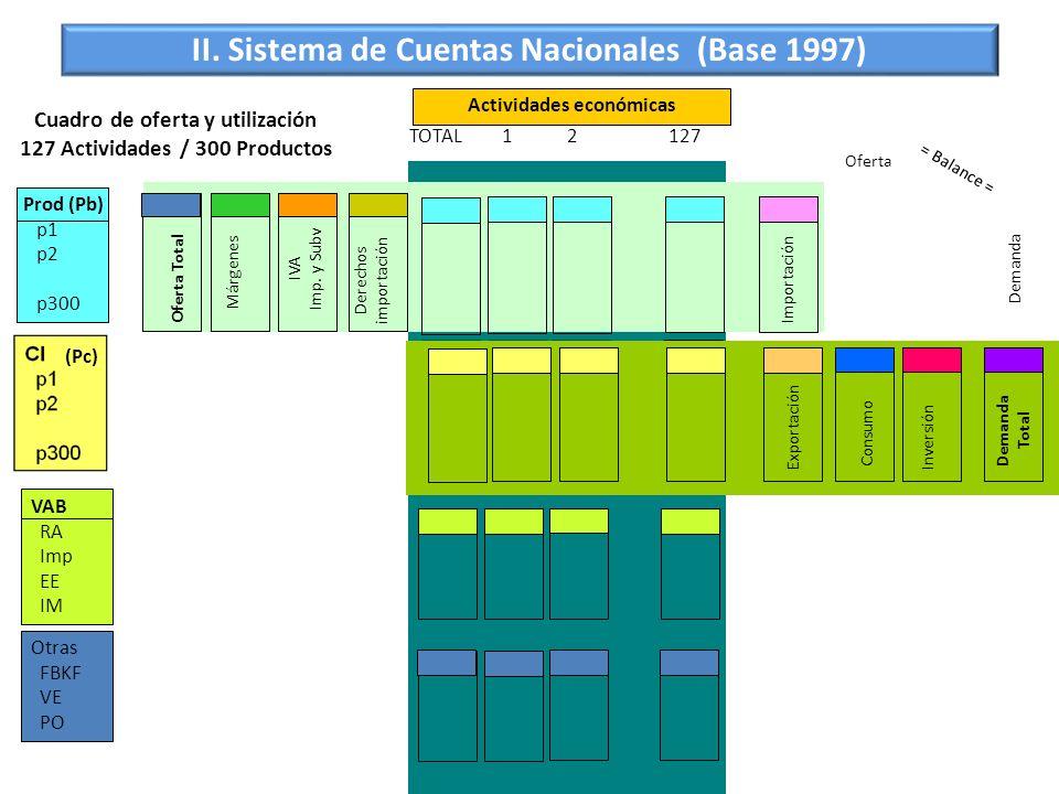 Cuadro de oferta y utilización 127 Actividades / 300 Productos Actividades económicas Otras FBKF VE PO 12127TOTAL VAB RA Imp EE IM Prod p1 p2 p300 Pro