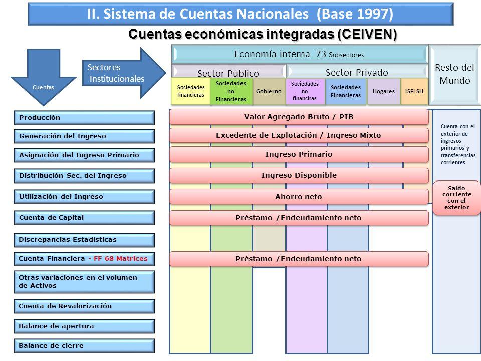 Cuentas económicas integradas (CEIVEN) Producción Generación del Ingreso Asignación del Ingreso Primario Distribución Sec. del Ingreso Utilización del