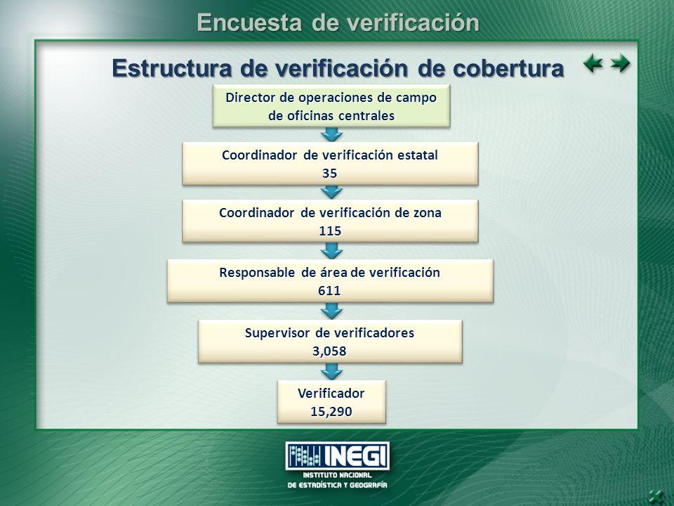 Estructuradeverificacióndecobertura Estructura de verificación de cobertura Director de operaciones de campo de oficinas centrales Coordinador de verificación de zona 115 115 Supervisor de verificadores 3,058 3,058 Verificador15,290Verificador15,290 Responsable de área de verificación 611 611 Coordinador de verificación estatal 35 35 Encuesta de verificación