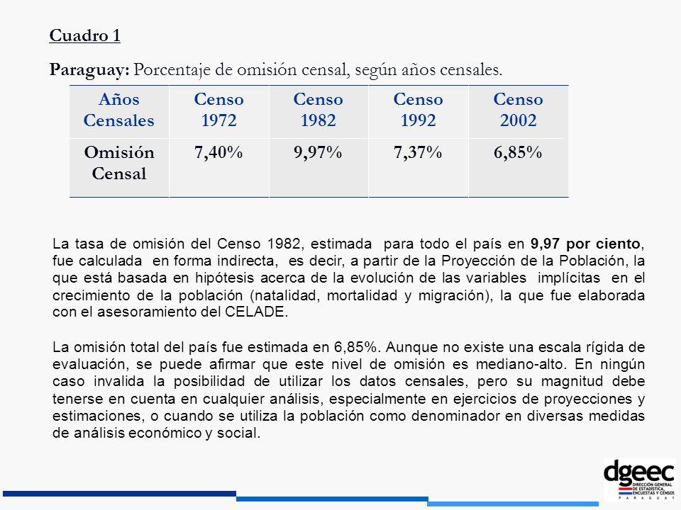 La tasa de omisión del Censo 1982, estimada para todo el país en 9,97 por ciento, fue calculada en forma indirecta, es decir, a partir de la Proyecció