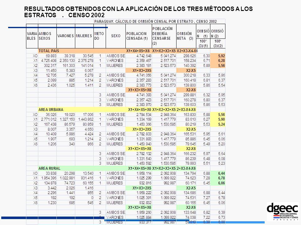 RESULTADOS OBTENIDOS CON LA APLICACIÓN DE LOS TRES MÉTODOS A LOS ESTRATOS. CENSO 2002