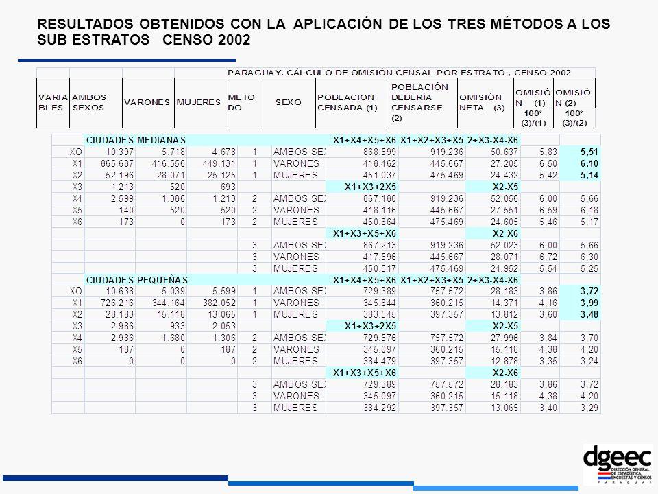 RESULTADOS OBTENIDOS CON LA APLICACIÓN DE LOS TRES MÉTODOS A LOS SUB ESTRATOS CENSO 2002