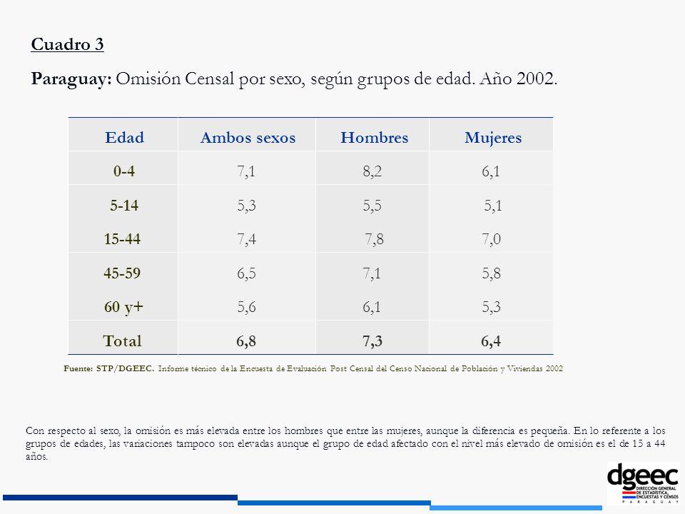 Cuadro 3 Paraguay: Omisión Censal por sexo, según grupos de edad. Año 2002. 6,47,36,8Total 5,36,15,6 60 y+ 5,87,16,545-59 7,0 7,87,415-44 5,15,55,3 5-
