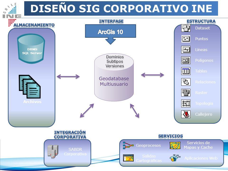 DISEMINANDO LOS DATOS 2012 ArcGis Escritorio Análisis Espacial Visualizar Mapas Móviles Visualización 3D Adm.