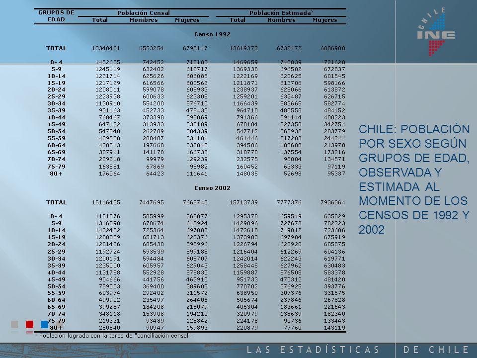 DE CHILELAS ESTADÍSTICAS CHILE: DISTRIBUCIÓN PORCENTUAL DE LA POBLACIÓN CENSADA Y LA ASIGNADA, POR SEXO, SEGÚN GRUPOS DE EDAD. CENSO 2002 gris: dato o