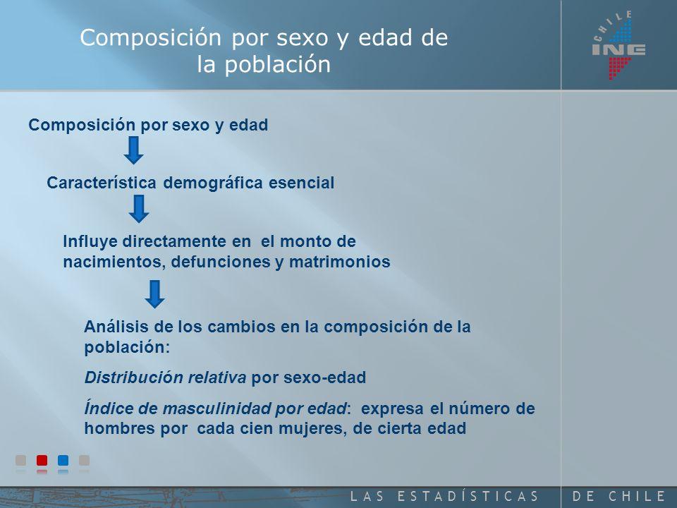 DE CHILELAS ESTADÍSTICAS CHILE: DISTRIBUCIÓN PORCENTUAL DE LA POBLACIÓN CENSADA Y LA ASIGNADA, POR SEXO, SEGÚN GRUPOS DE EDAD.