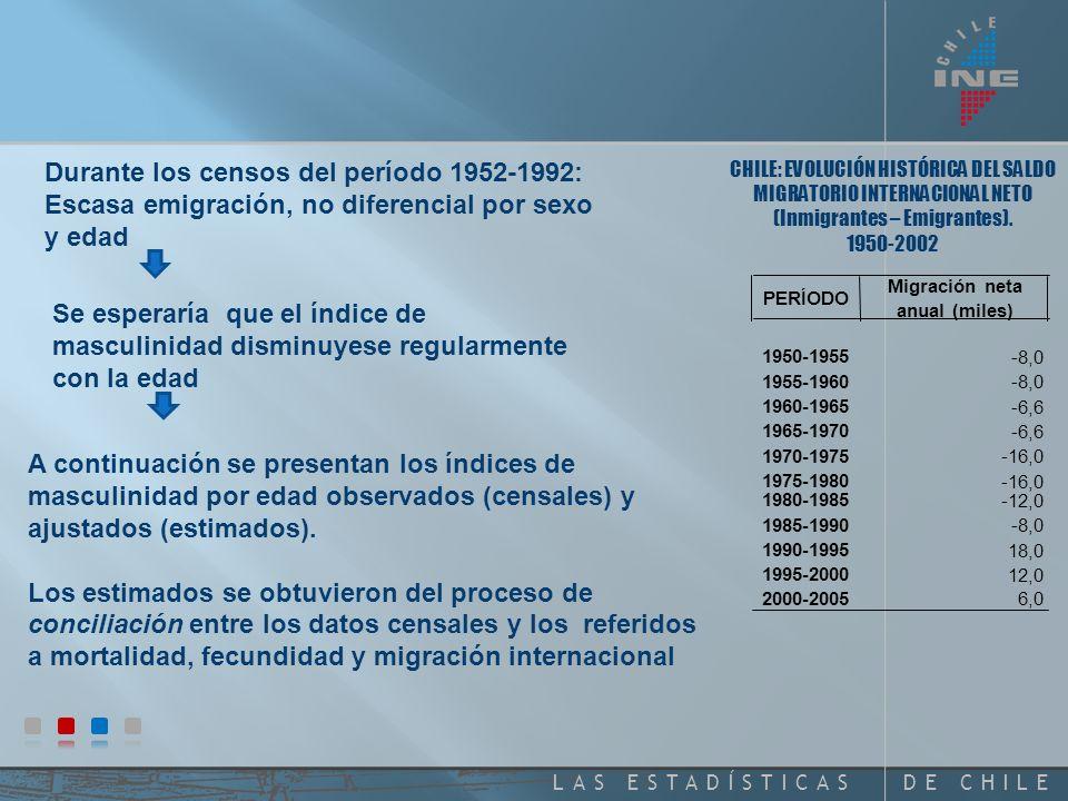 DE CHILELAS ESTADÍSTICAS CHILE: EVOLUCIÓN HISTÓRICA DEL SALDO MIGRATORIO INTERNACIONAL NETO (Inmigrantes – Emigrantes).