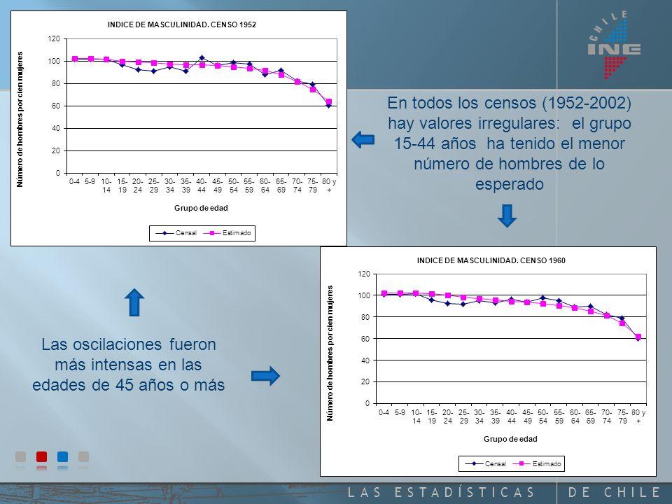 DE CHILELAS ESTADÍSTICAS En todos los censos (1952-2002) hay valores irregulares: el grupo 15-44 años ha tenido el menor número de hombres de lo esperado Las oscilaciones fueron más intensas en las edades de 45 años o más