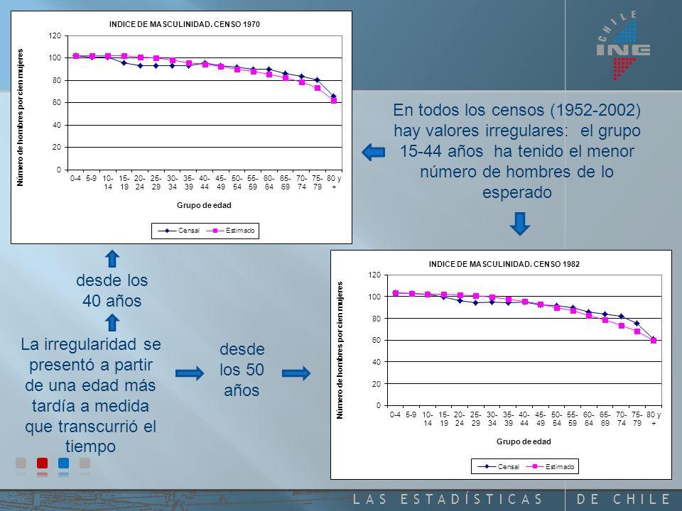 DE CHILELAS ESTADÍSTICAS En todos los censos (1952-2002) hay valores irregulares: el grupo 15-44 años ha tenido el menor número de hombres de lo esperado La irregularidad se presentó a partir de una edad más tardía a medida que transcurrió el tiempo desde los 50 años desde los 40 años