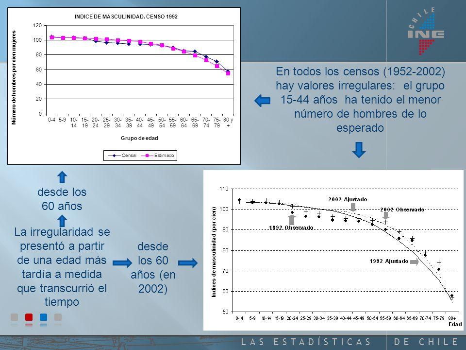 DE CHILELAS ESTADÍSTICAS En todos los censos (1952-2002) hay valores irregulares: el grupo 15-44 años ha tenido el menor número de hombres de lo esperado La irregularidad se presentó a partir de una edad más tardía a medida que transcurrió el tiempo desde los 60 años desde los 60 años (en 2002)