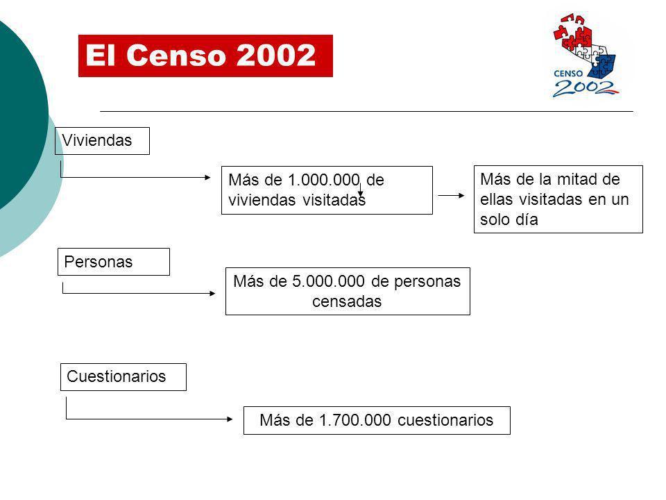 Personas Más de 5.000.000 de personas censadas Cuestionarios Más de 1.700.000 cuestionarios El Censo 2002 Viviendas Más de 1.000.000 de viviendas visi