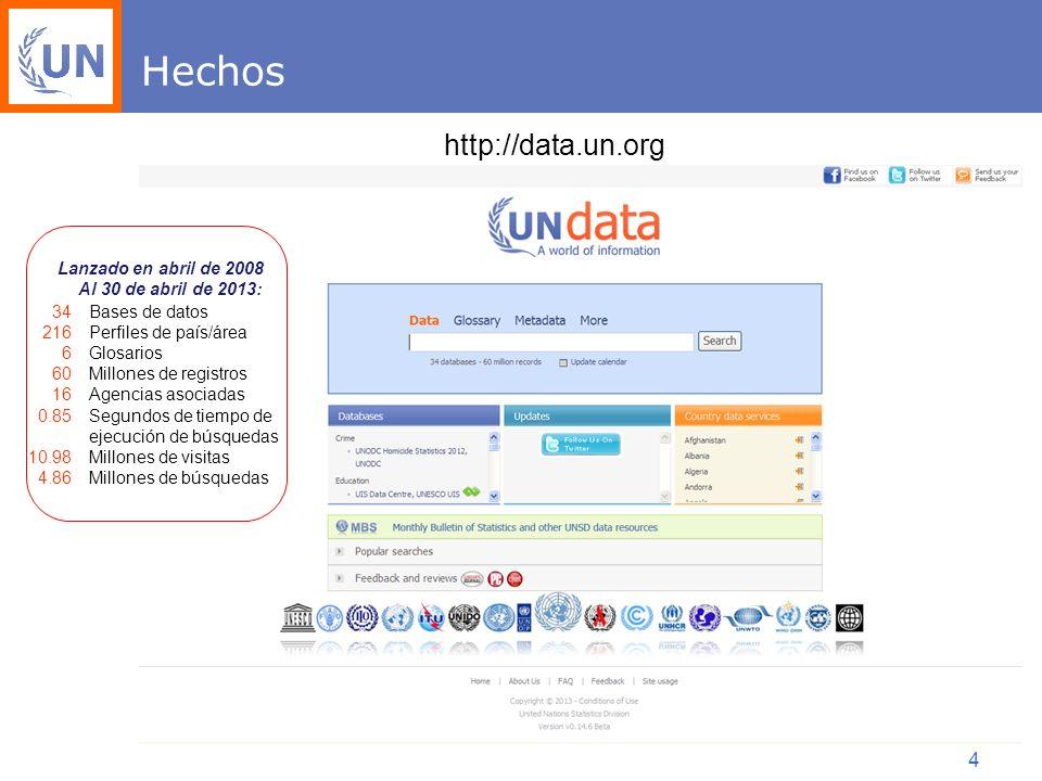 4 Hechos http://data.un.org 34 216 6 60 16 0.85 10.98 4.86 Bases de datos Perfiles de país/área Glosarios Millones de registros Agencias asociadas Segundos de tiempo de ejecución de búsquedas Millones de visitas Millones de búsquedas Lanzado en abril de 2008 Al 30 de abril de 2013:
