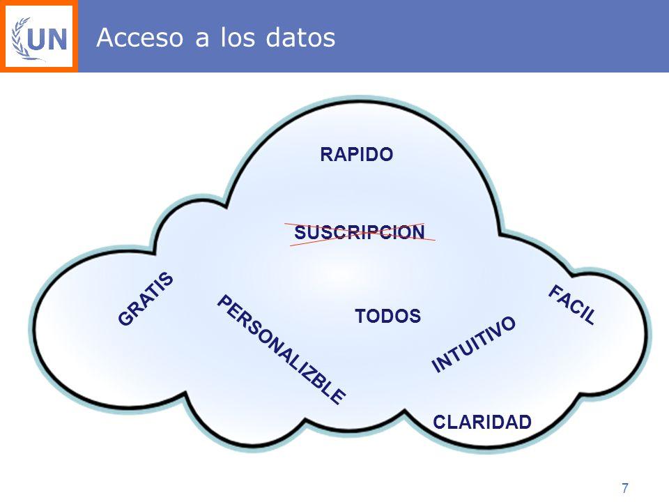 7 Acceso a los datos GRATIS SUSCRIPCION TODOS FACIL RAPIDO PERSONALIZBLE INTUITIVO CLARIDAD