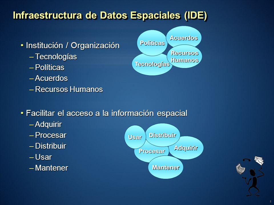 2 Infraestructura de Datos Espaciales (IDE) Institución / OrganizaciónInstitución / Organización –Tecnologías –Políticas –Acuerdos –Recursos Humanos F