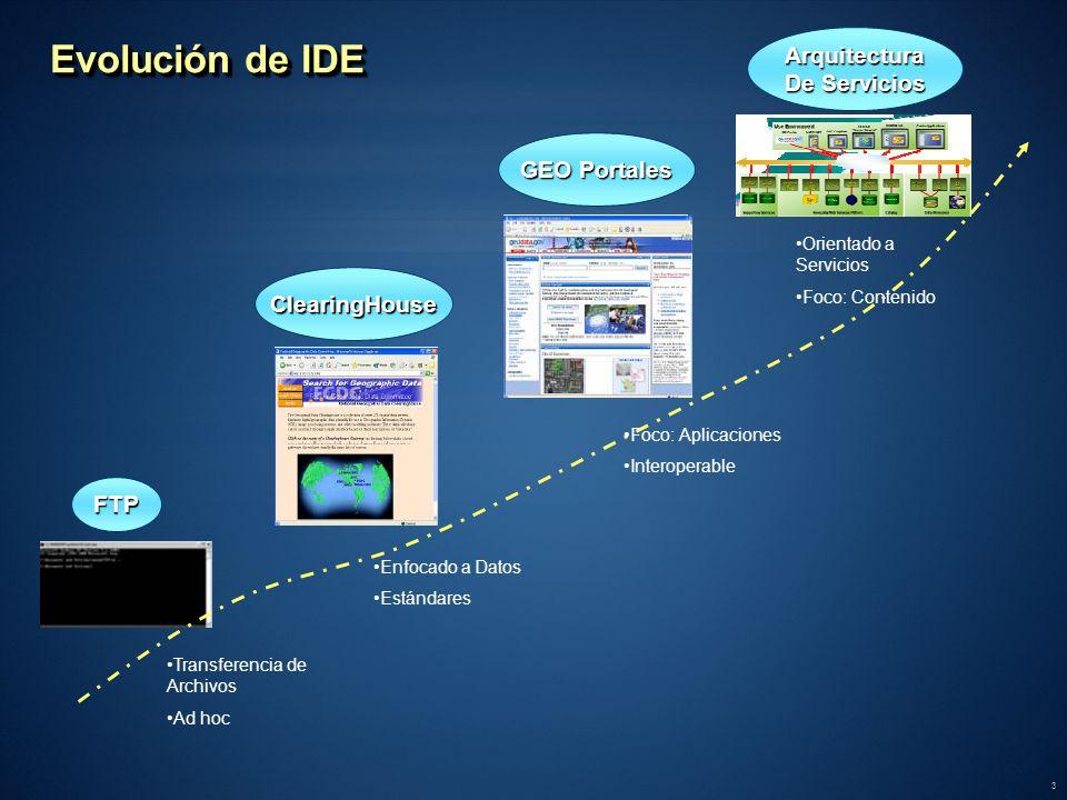 3 Evolución de IDE FTP ClearingHouse GEO Portales Arquitectura De Servicios Transferencia de Archivos Ad hoc Enfocado a Datos Estándares Foco: Aplicac