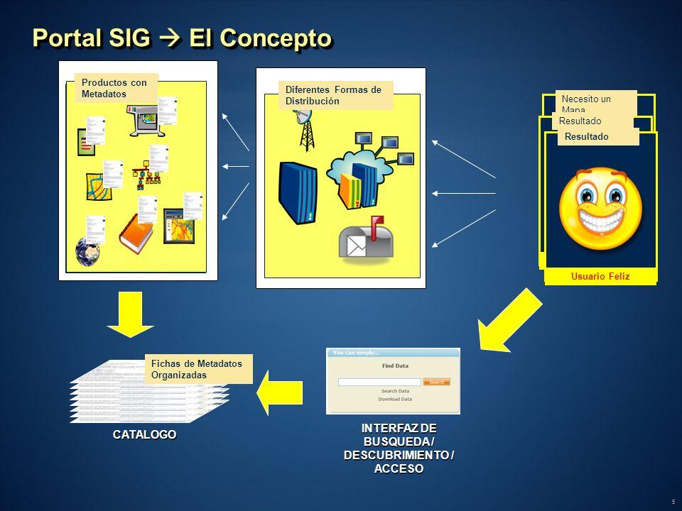 5 Necesito un Mapa Usuario Final Resultado Usuario Confundido Portal SIG El Concepto Productos de Diferente Indole Productos con Metadatos CATALOGO Fi