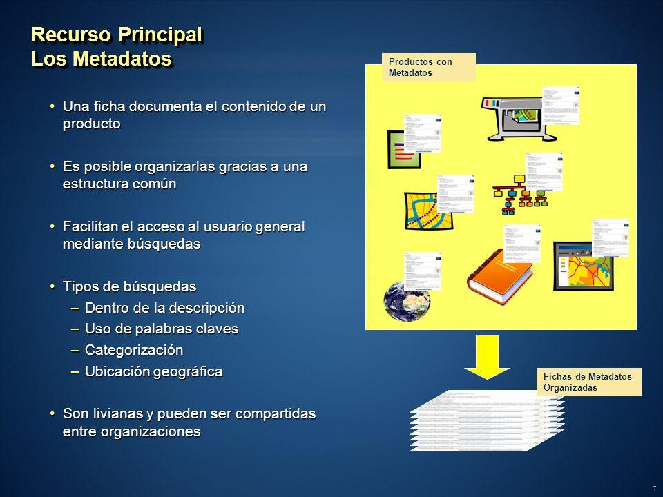 7 Recurso Principal Los Metadatos Una ficha documenta el contenido de un productoUna ficha documenta el contenido de un producto Es posible organizarl