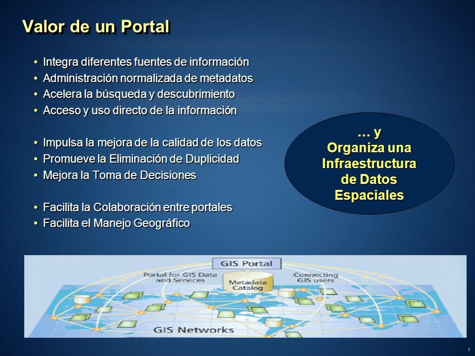 8 Valor de un Portal Integra diferentes fuentes de informaciónIntegra diferentes fuentes de información Administración normalizada de metadatosAdminis