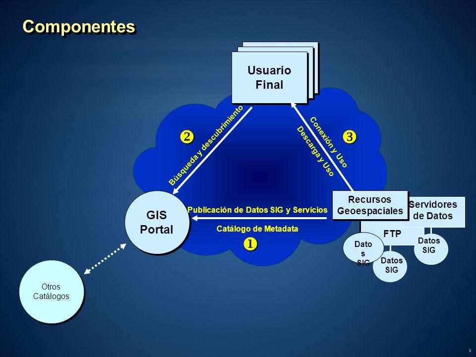 9 ComponentesComponentes Users Usuario Final FTP Servidores de Datos Dato s SIG Recursos Geoespaciales GIS Portal GIS Portal Búsqueda y descubrimiento
