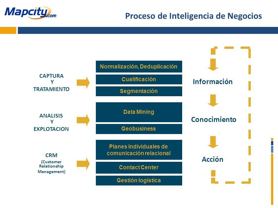 CAPTURA Y TRATAMIENTO ANALISIS Y EXPLOTACION CRM (Customer Relationship Management) Conocimiento Acción Información Normalización, Deduplicación Segme