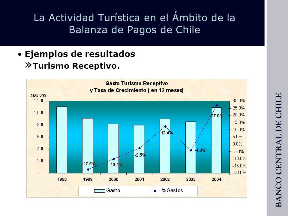 La Actividad Turística en el Ámbito de la Balanza de Pagos de Chile » Turismo Emisivo.