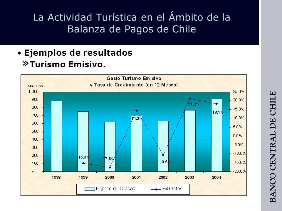 Ejemplos de resultados » Turismo por Motivo.