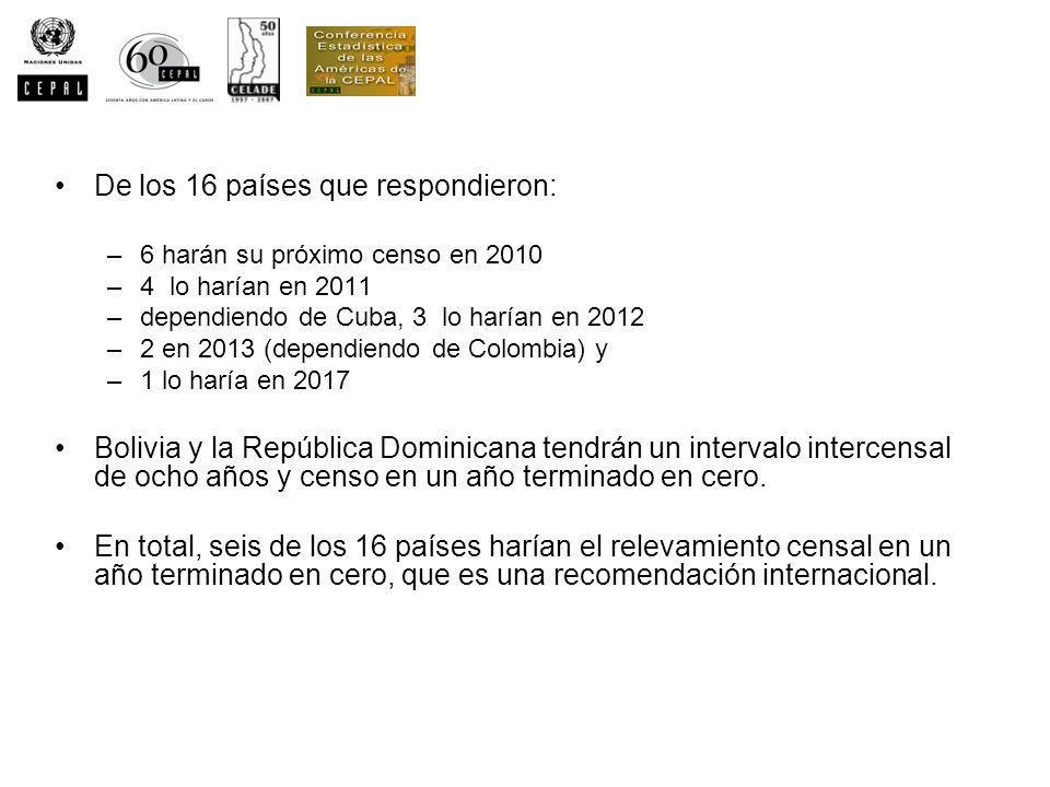 De los 16 países que respondieron: –6 harán su próximo censo en 2010 –4 lo harían en 2011 –dependiendo de Cuba, 3 lo harían en 2012 –2 en 2013 (depend