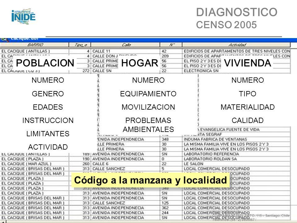 POBLACION NUMERO GENERO EDADES INSTRUCCION LIMITANTES ACTIVIDAD HOGAR NUMERO EQUIPAMIENTO MOVILIZACION PROBLEMAS AMBIENTALES VIVIENDA NUMERO TIPO MATERIALIDAD CALIDAD rponcec@puc.cl COMPAÑÍA Nª 1675 DPTO.
