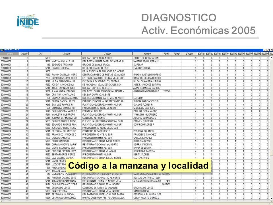 DIAGNOSTICO Activ. Económicas 2005 Código a la manzana y localidad