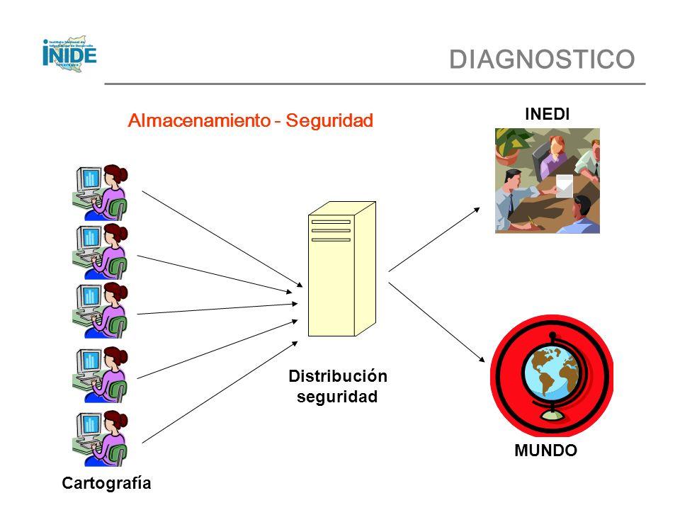 DIAGNOSTICO Almacenamiento - Seguridad Distribución seguridad Cartografía INEDI MUNDO