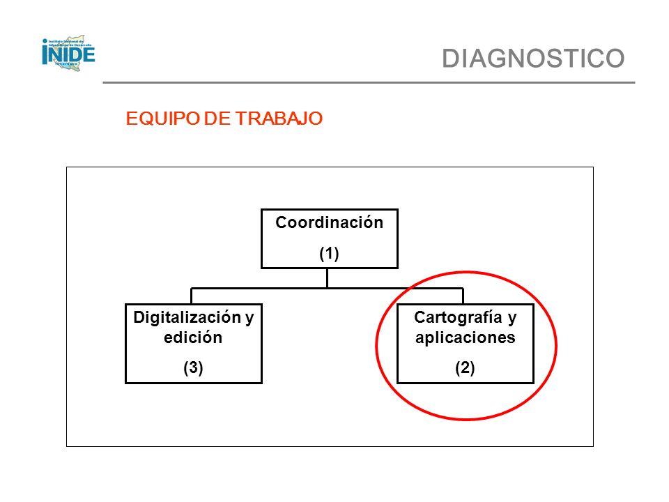 DIAGNOSTICO EQUIPO DE TRABAJO JEFE DE UNIDAD TECNICO 1 (Profesional) TECNICO 2 TECNICO 3 TECNICO 4 (Reproducción) Coordinación (1) Digitalización y edición (3) Cartografía y aplicaciones (2)