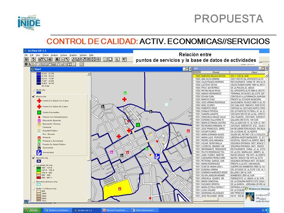 Relación entre puntos de servicios y la base de datos de actividades PROPUESTA CONTROL DE CALIDAD: ACTIV.