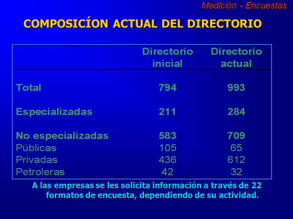 7.866 Empresas 4.372 Empresas 993 Empresas 794 Empresas Respuestas positivas sobre importaciones o exportaciones de servicios.