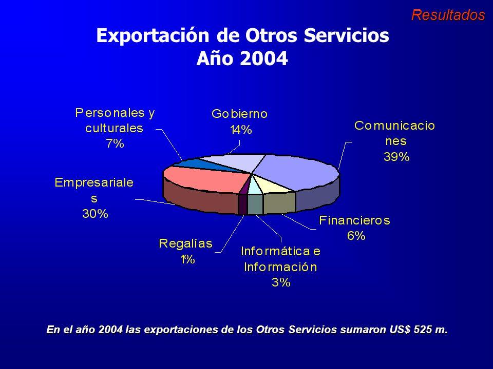 Exportación de Servicios de Colombia Año 2004 En el año 2004 las exportaciones totales por servicios sumaron US$ 2.236 m.