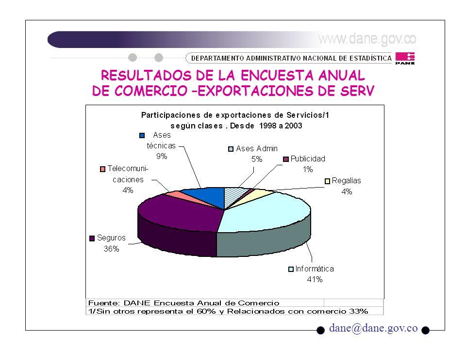 dane@dane.gov.co RESULTADOS DE LA ENCUESTA ANUAL DE COMERCIO –IMPORTACIONES DE SERV