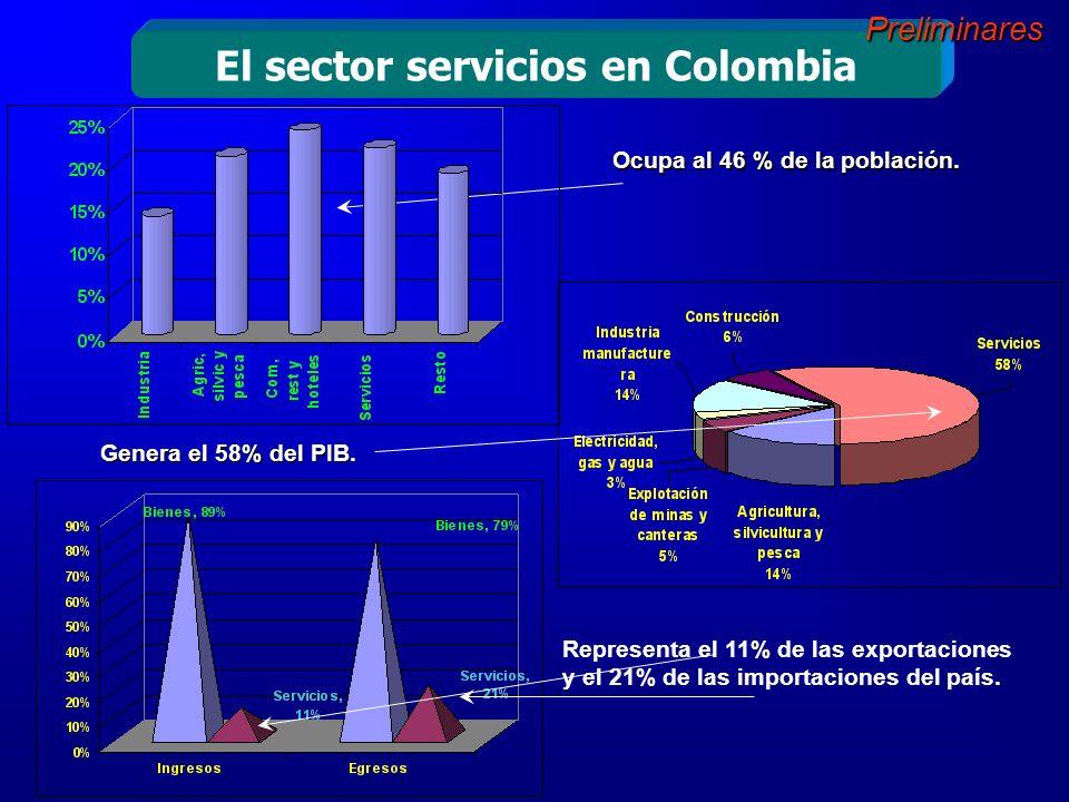 Exportación de Otros Servicios Año 2004 En el año 2004 las exportaciones de los Otros Servicios sumaron US$ 525 m.