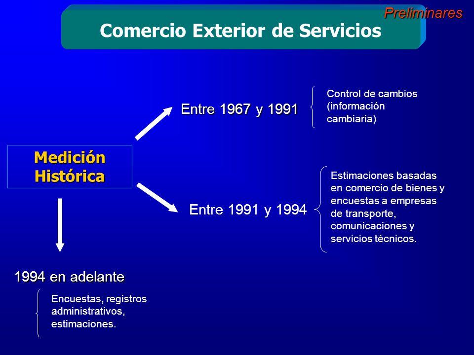 Entre 1967 y 1991 Entre 1991 y 1994 Medición Histórica 1994 en adelante Comercio Exterior de Servicios Encuestas, registros administrativos, estimaciones.