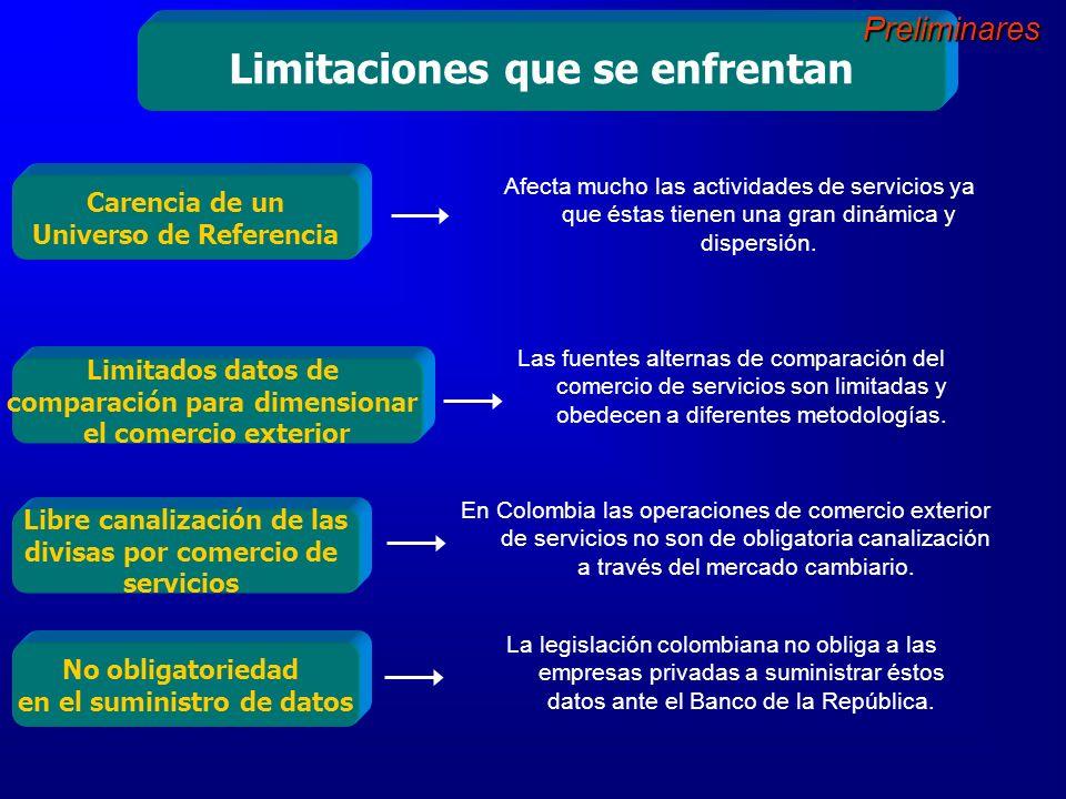 Importación de Servicios de Colombia Año 2004 En el año 2004 las importaciones totales por servicios sumaron US$ 4.009 m.