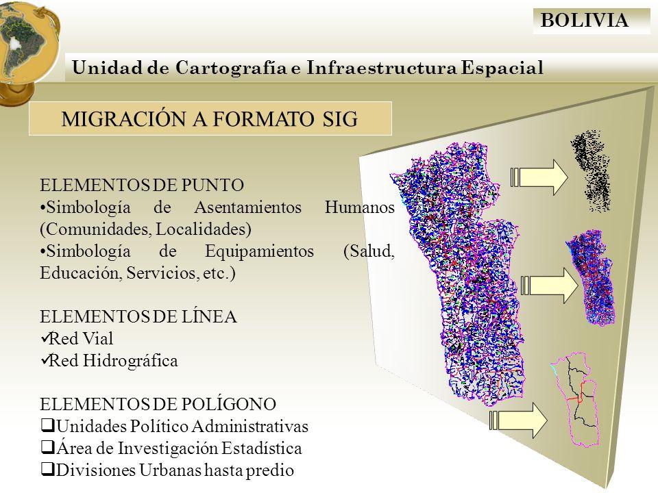 BOLIVIA Unidad de Cartografía e Infraestructura Espacial MIGRACIÓN A FORMATO SIG ELEMENTOS DE PUNTO Simbología de Asentamientos Humanos (Comunidades,