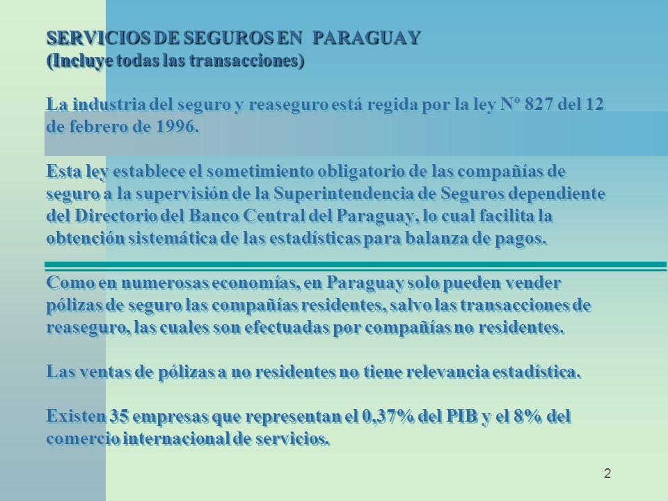 2 SERVICIOS DE SEGUROS EN PARAGUAY (Incluye todas las transacciones) SERVICIOS DE SEGUROS EN PARAGUAY (Incluye todas las transacciones) La industria del seguro y reaseguro está regida por la ley Nº 827 del 12 de febrero de 1996.