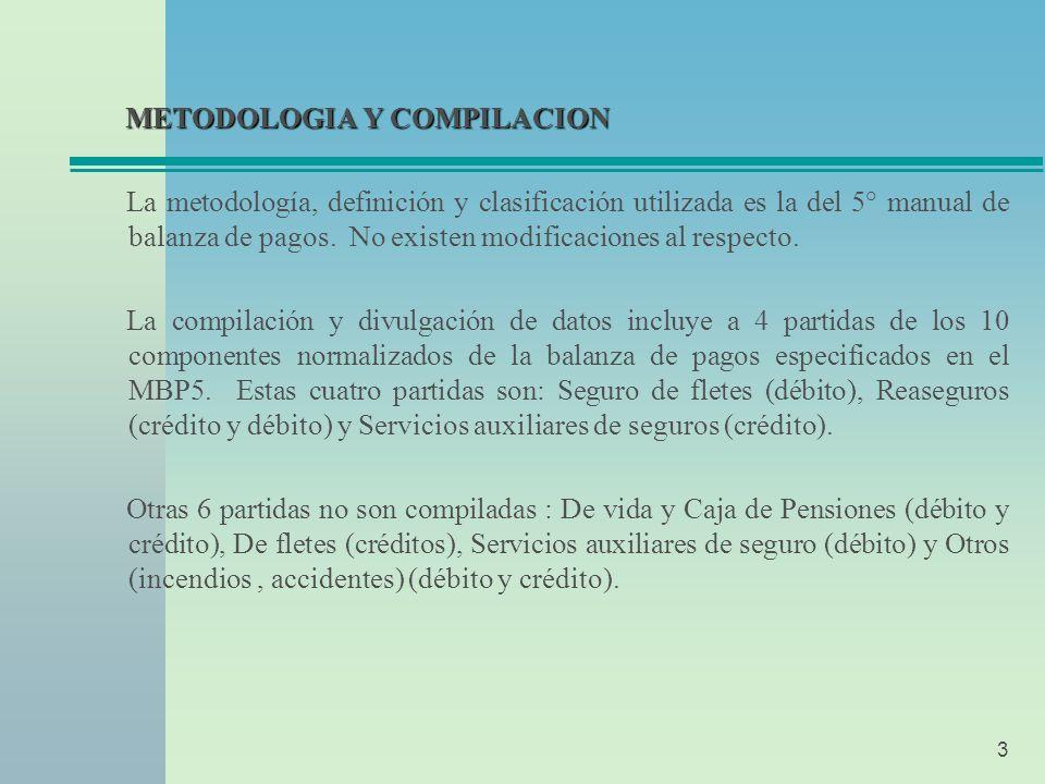 3 METODOLOGIA Y COMPILACION METODOLOGIA Y COMPILACION La metodología, definición y clasificación utilizada es la del 5° manual de balanza de pagos.