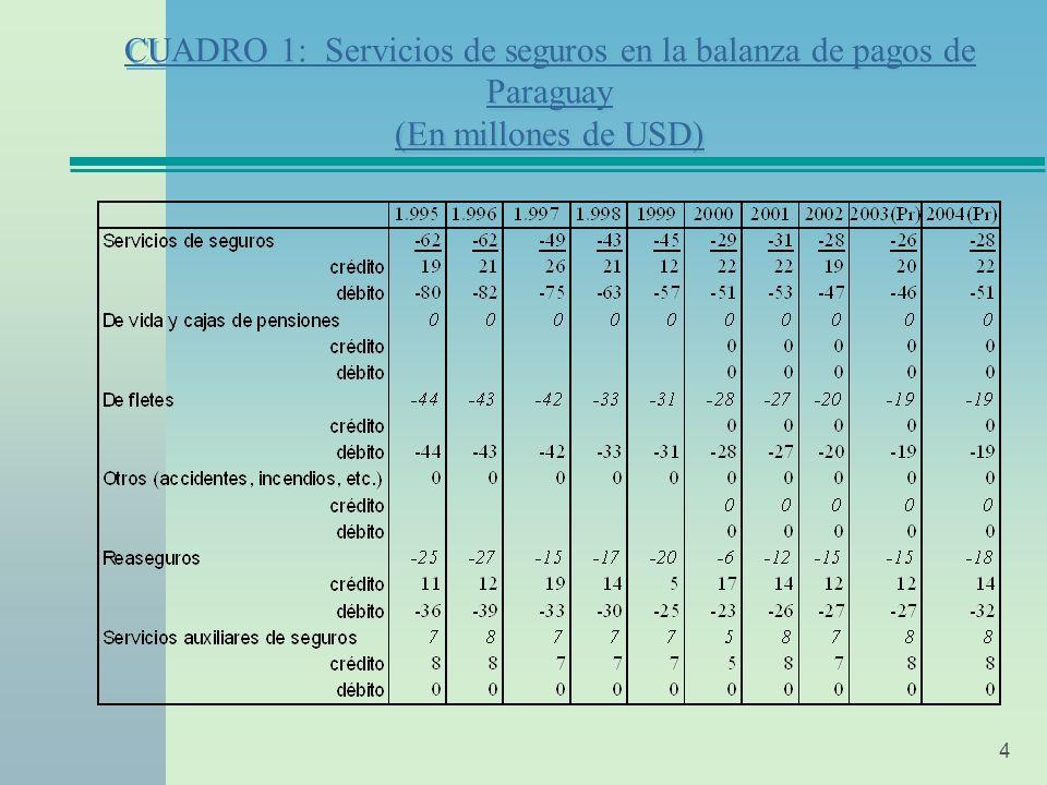 4 CUADRO 1: Servicios de seguros en la balanza de pagos de Paraguay (En millones de USD)