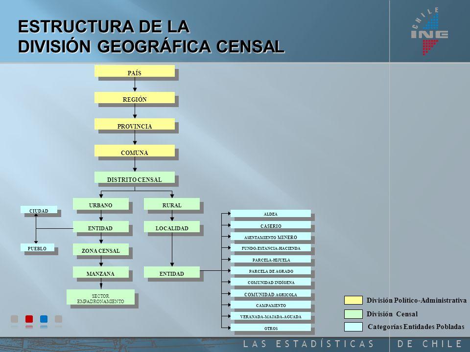 DE CHILELAS ESTADÍSTICAS PAÍS REGIÓN PROVINCIA COMUNA DISTRITO CENSAL URBANO ZONA CENSAL RURAL MANZANA SECTOR EMPADRONAMIENTO SECTOR EMPADRONAMIENTO LOCALIDAD ENTIDAD CIUDAD PUEBLO FUNDO-ESTANCIA-HACIENDA ALDEA CASERIO PARCELA-HIJUELA PARCELA DE AGRADO COMUNIDAD INDÍGENA COMUNIDAD AGRICOLA CAMPAMENTO VERANADA-MAJADA-AGUADA OTROS ASENTAMIENTO MINERO División Político-Administrativa División Censal Categorías Entidades Pobladas ESTRUCTURA DE LA DIVISIÓN GEOGRÁFICA CENSAL
