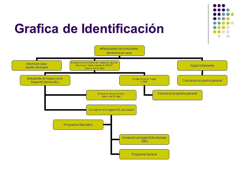 Grafica de Identificación Respuestas de la encuesta del idioma en casa. Idioma en casa Aparte del Ingles Evaluar el conocimiento en Ingles en Lectura,