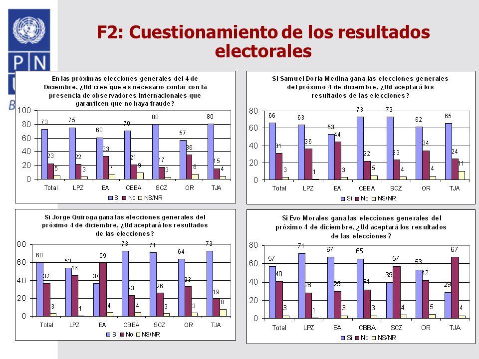 F2: Cuestionamiento de los resultados electorales